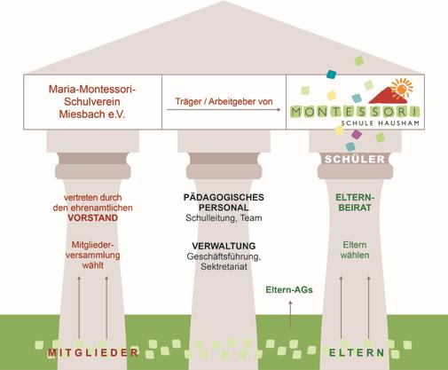 grafik_struktur_schule